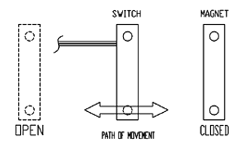 Reed Switch Actuating Positions | Front to Back Actuation | Reed Switch Developments Corp