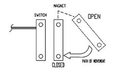 Reed Switch Actuating Positions | Pivotal Actuation | Reed Switch Developments Corp