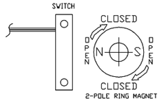 Reed Switch Actuating Positions | Rotational Actuation | Reed Switch Developments Corp