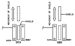 Reed Switch Actuating Positions | Shielded Actuation | Reed Switch Developments Corp